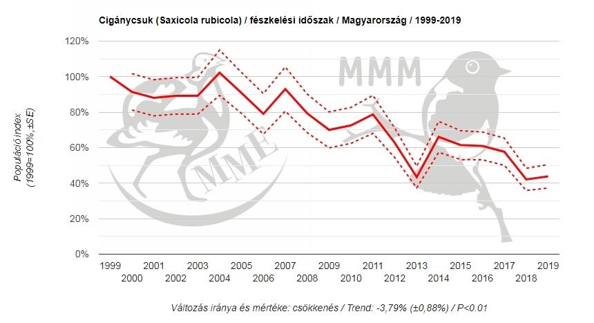 Cigánycsuk állományának alakulása 1999 és 2019 között