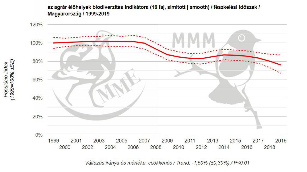 Agrárélőhelyek biodiverzitásának alakulása 1999 és 2019 között