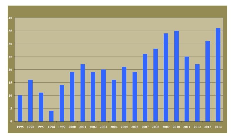 A kirepülő rétisasfiókák száma Baranya megyében 1995-2014 között