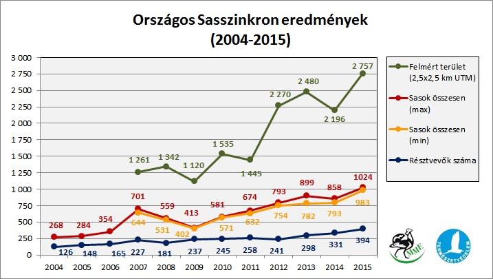 Országos Sasszinkron eredmények 2004-2015 (forrás: MME Monitoring Központ).