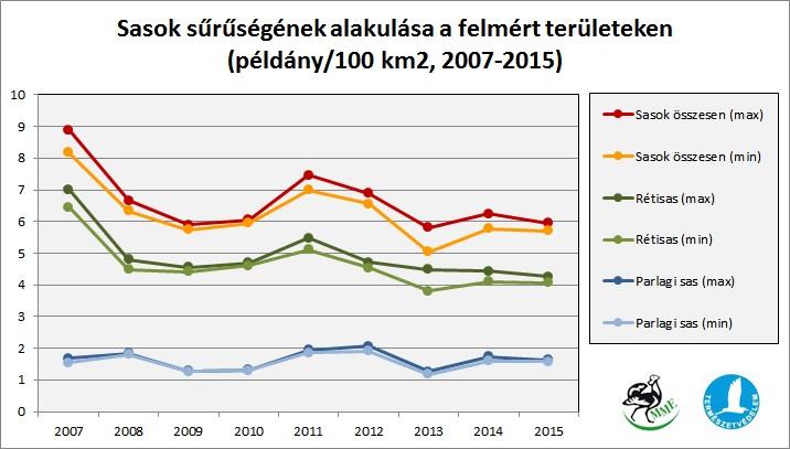 """A """"sassűrűség"""" alakulása az Országos Sasszinkron eredmények 2004-2015 alapján (forrás: MME Monitoring Központ)."""
