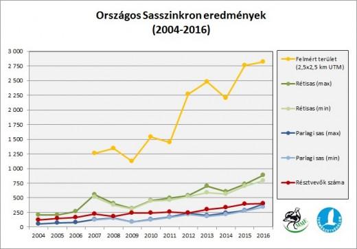 Országos Sasszinkron eredmények 2004-2016 között (Forrás: MME Monitoring Központ).