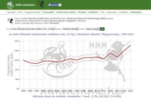 Az MME Mindennapi Madaraink Monitoringja honlapfelülete (mmm.mme.hu)