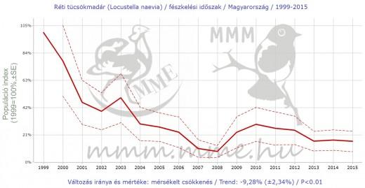 A réti tücsökmadár hazai állománya jelentős mértékben csökkent az elmúlt 17 évben.