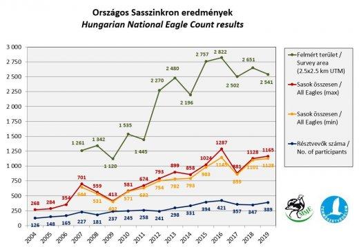 Országos Sasszinkron eredmények 2004-2019 között (Forrás: MME Monitoring Központ)