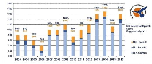 A kék vércse állományfelmérések eredményei 2003-2016 között Magyarországon. A felhasznált adatok a munkacsoport tagjainak biotikai adatbázisából származnak: BNPI, DINPI, HNPI, KMNPI, KNPI és MME (Forrás: Magyar kékvércse-védelmi munkacsoport 2016).