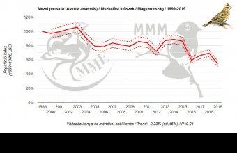 A mezei pacsirta állománya sajnos továbbra is csökken, 1999 óta 36 százalékuk eltűnt hazánkból, s 2019-ben mértük az eddigi legalacsonyabb értéket.