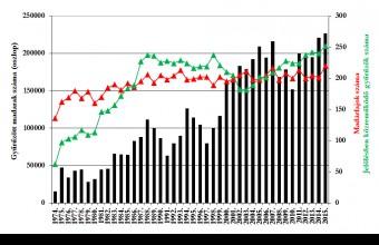 Gyűrűzött madarak száma 1974-2015