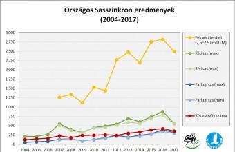 Országos Sasszinkron eredmények 2004-2017 között (Forrás: MME Monitoring Központ).