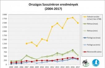 Országos Sasszinkron eredmények 2004-2017 között (Forrás: MME Monitoring Központ)