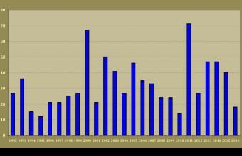 1. ábra: A kirepülő feketególya-fiókák száma Baranya megyében 1992-2016 között