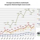 Országos Sasszinkron eredmények 2004-2018 között (Forrás: MME Monitoring Központ)